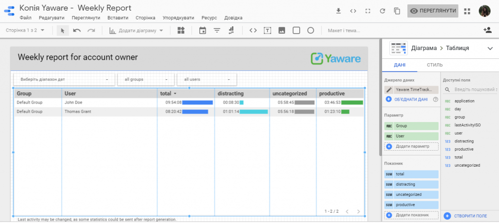 Отчет Yaware.Timetracker в Google Data Studio